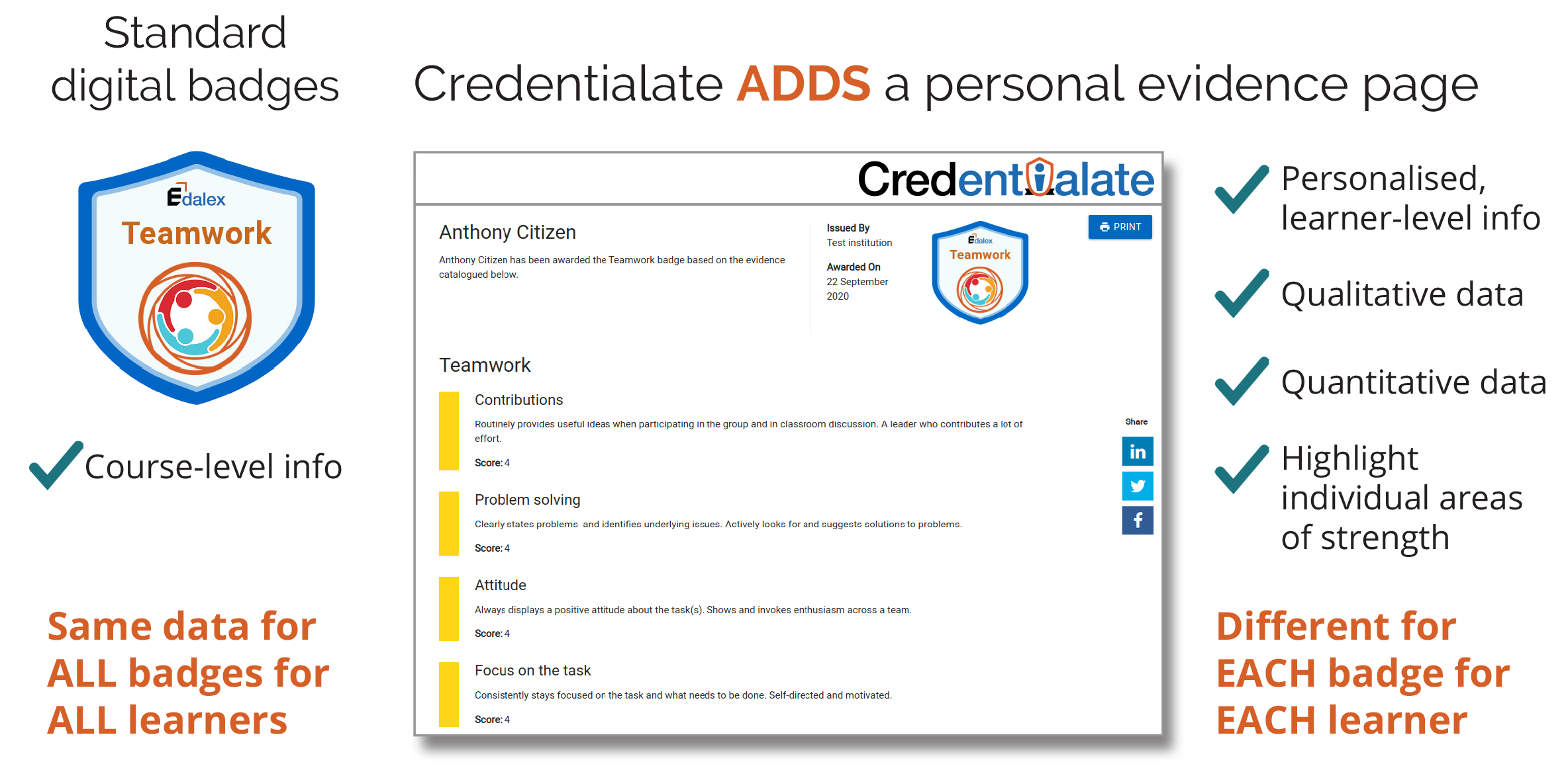 The Credentialate Credential Evidence Platform Difference - Personal Learner-Level Evidence