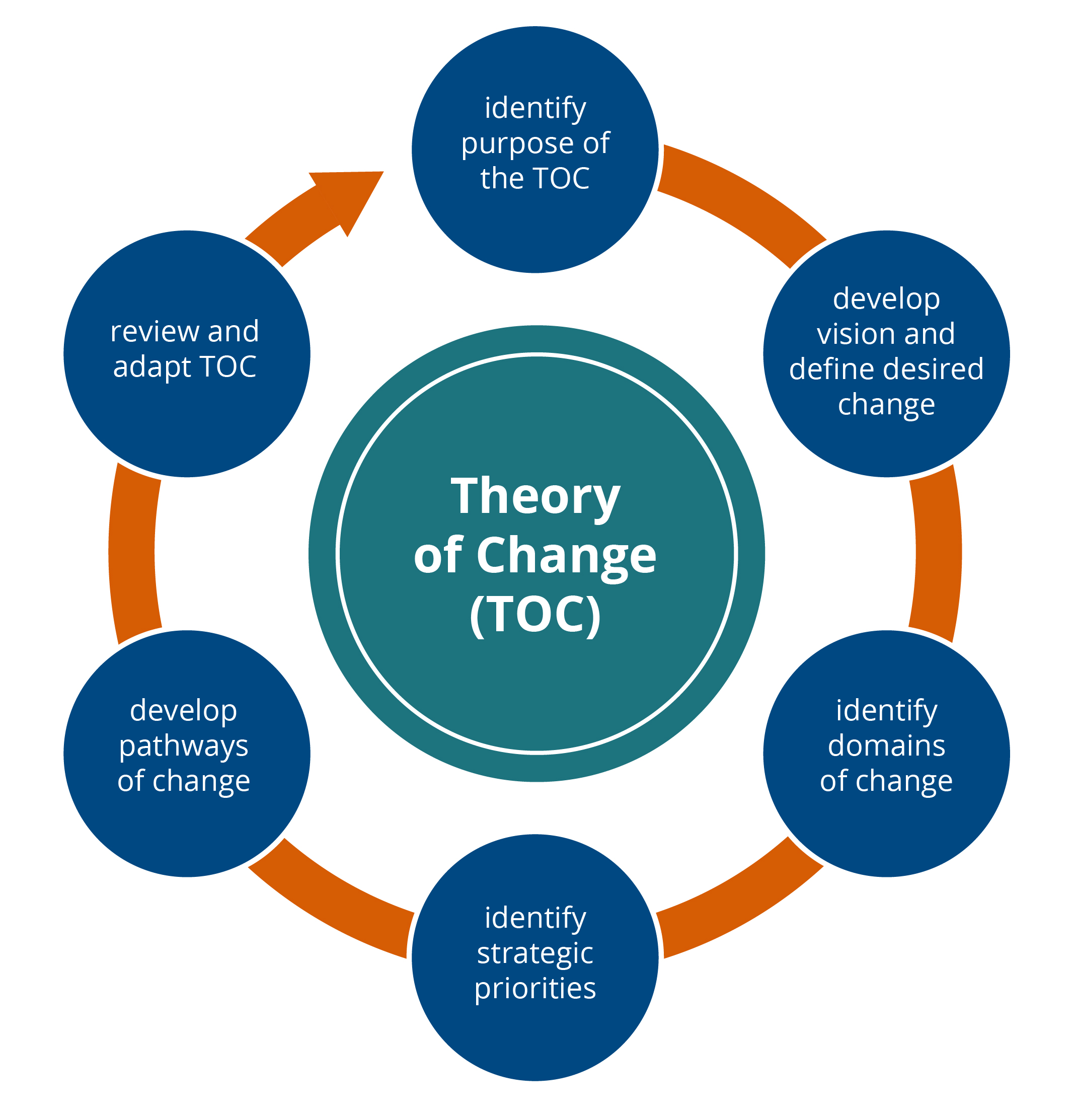 Lens on Educators - What Can You Do to Impact the Learners Around You - Theory of Change