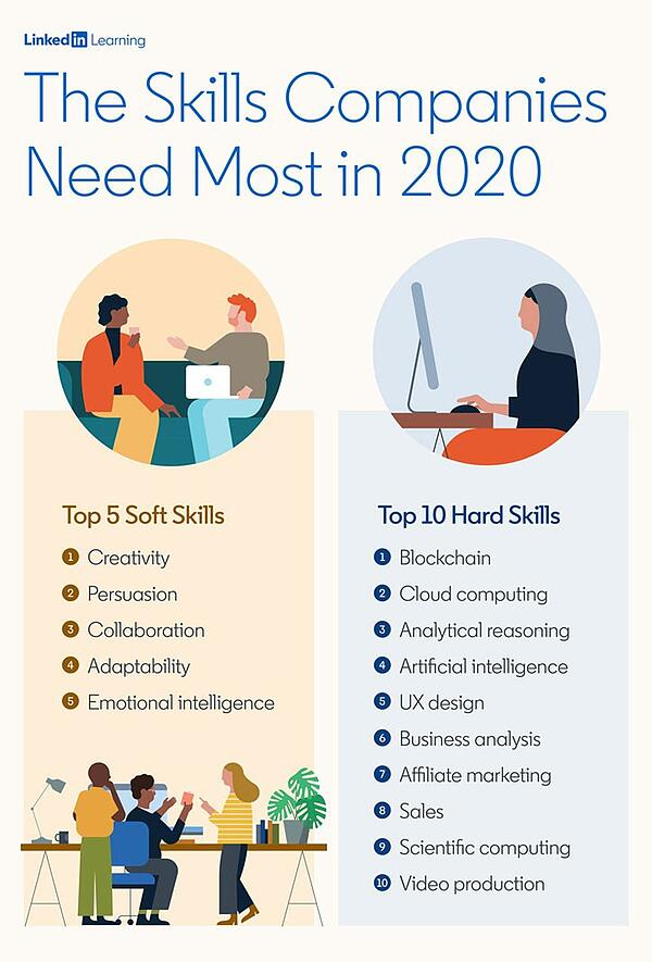 LinkedIn Learning - Top hard and soft skills in 2020