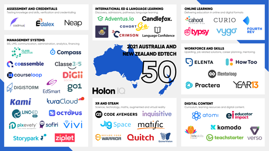 Edalex selected for the HolonIQ 2021 ANZ EdTech 50 for their Credentialate Platform
