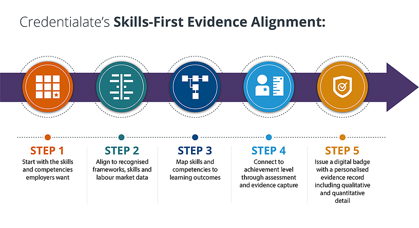 Credentialate-Skills-First-Evidence-Alignment-1