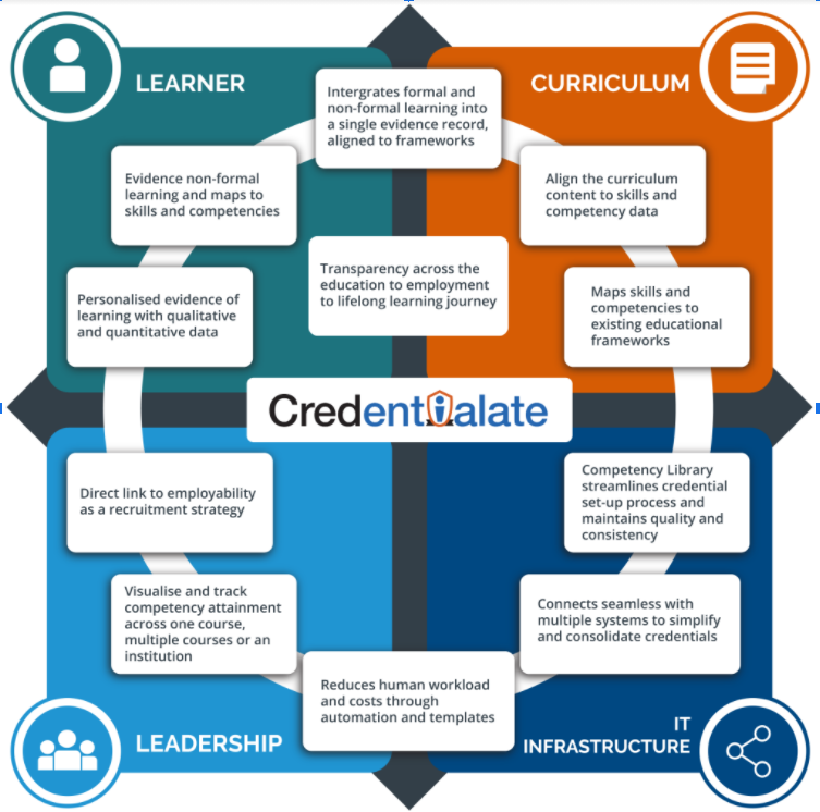 What Makes Credentialate Different
