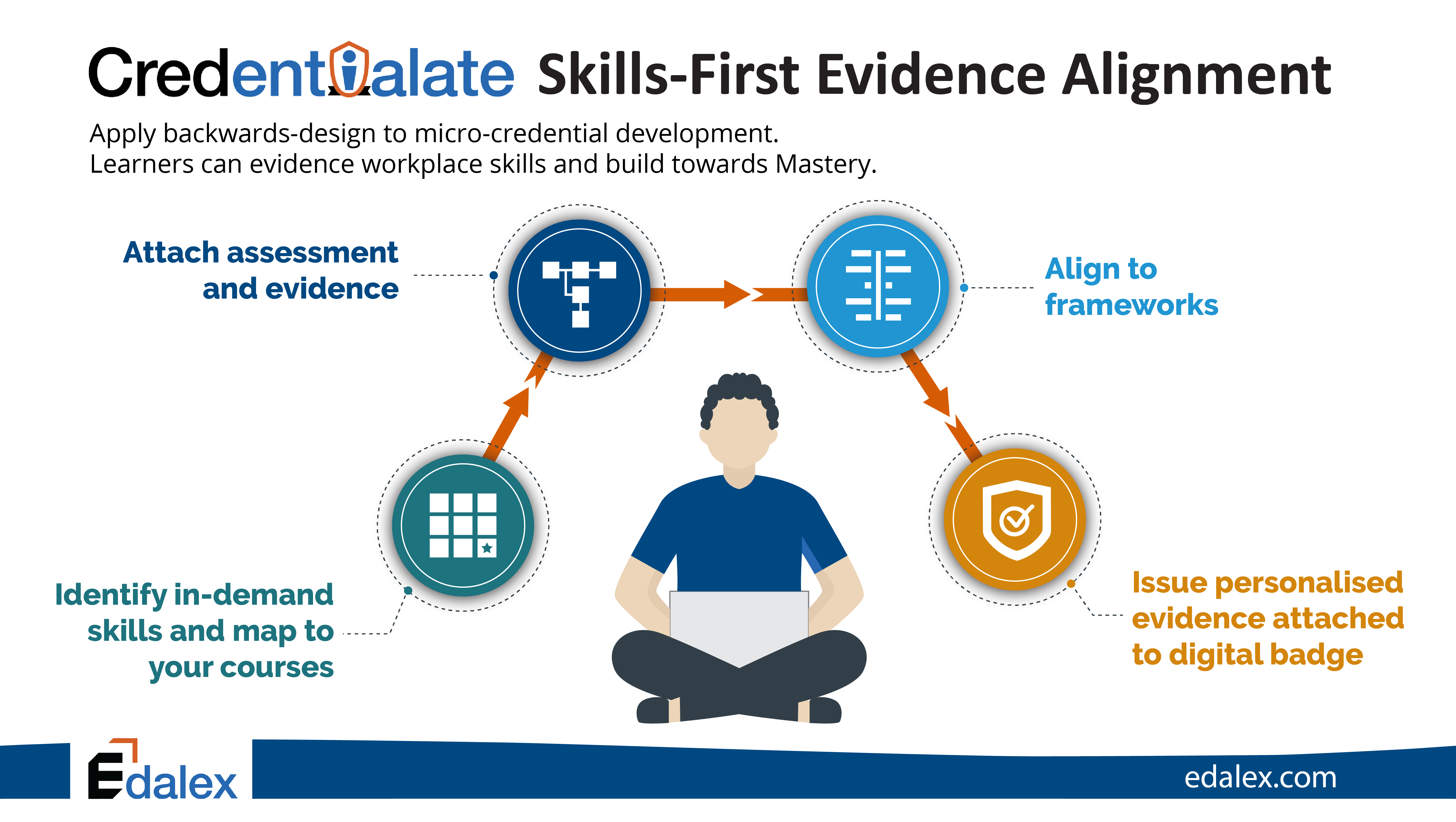 Credentialate Skills-First Evidence Alignment