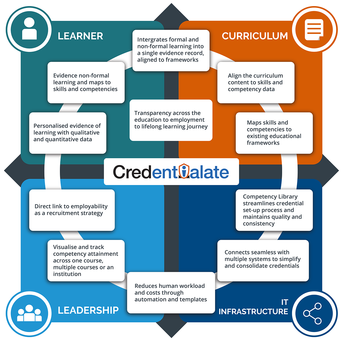 The Credentialate Difference - Skills-First Evidence Alignment